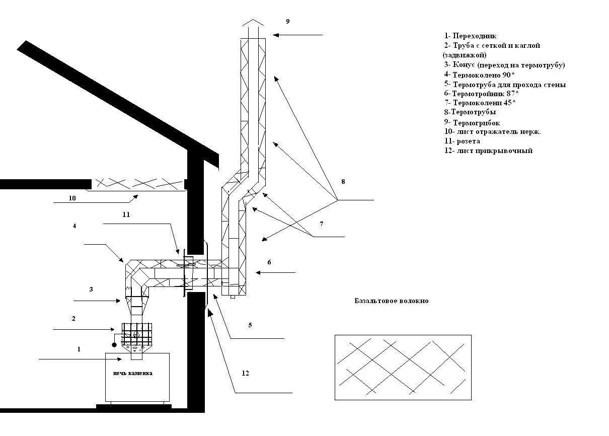 Сколько стоит построить каркасные дома своими руками